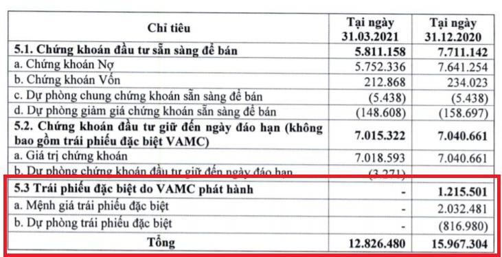 Eximbank báo lãi quý I/2021 giảm hơn 53%, đã sạch nợ tại VAMC - Ảnh 2.