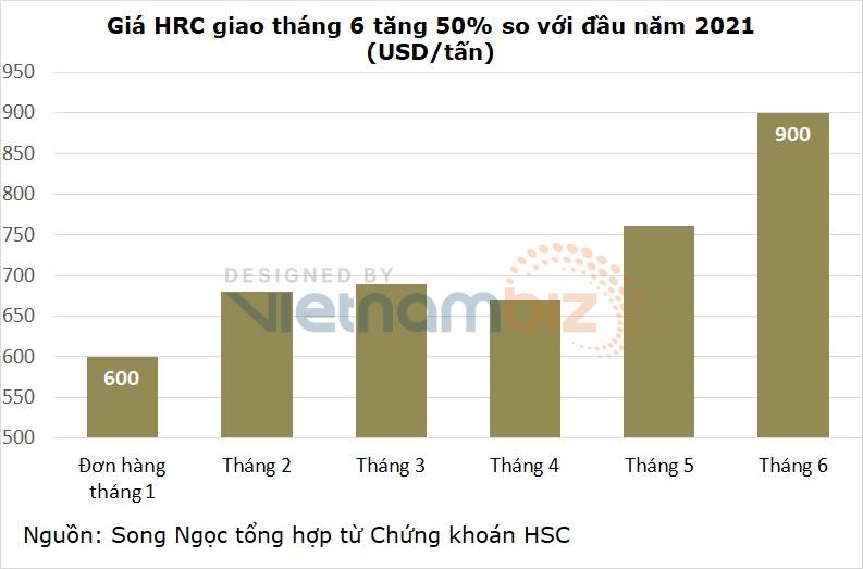 Hoa Sen, Nam Kim chi nghìn tỷ tích trữ hàng tồn kho khi giá thép tăng phi mã - Ảnh 3.