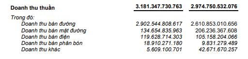 Lợi nhuận quý III 'ngọt ngào', SBT thực hiện 83% kế hoạch năm - Ảnh 2.