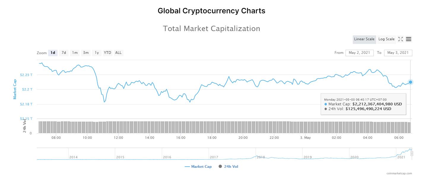 Tổng giá trị thị trường tiền kĩ thuật số và khối lượng giao dịch ngày 3/5/2021. (Nguồn: CoinMarketCap).