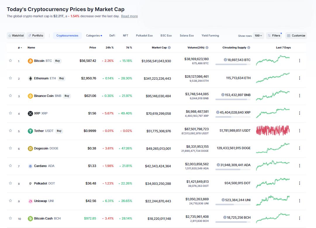 Nhóm 10 đồng tiền hàng đầu theo giá trị thị trường ngày 3/5/2021. (Nguồn: CoinMarketCap).