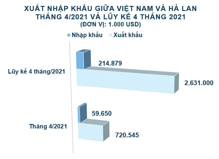 Xuất nhập khẩu Việt Nam và Hà Lan tháng 4/2021: Nhập khẩu cao su tăng vọt - Ảnh 2.