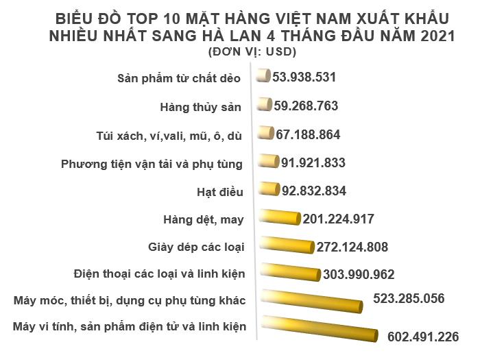 Xuất nhập khẩu Việt Nam và Hà Lan tháng 4/2021: Nhập khẩu cao su tăng vọt - Ảnh 3.