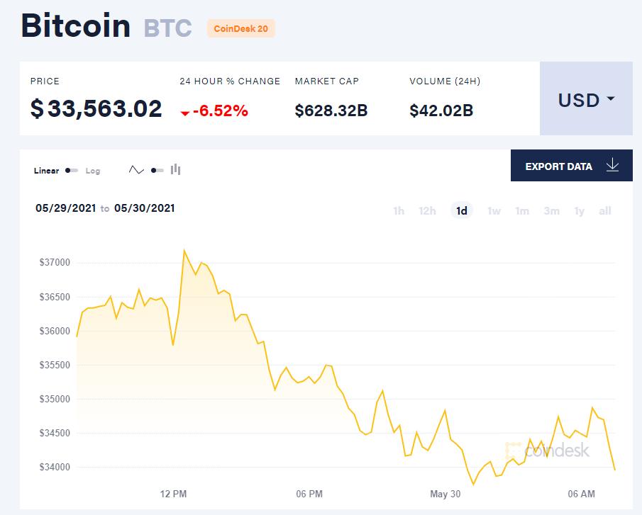 Giá bitcoin hôm nay 30/5/21. (Nguồn: CoinDesk).