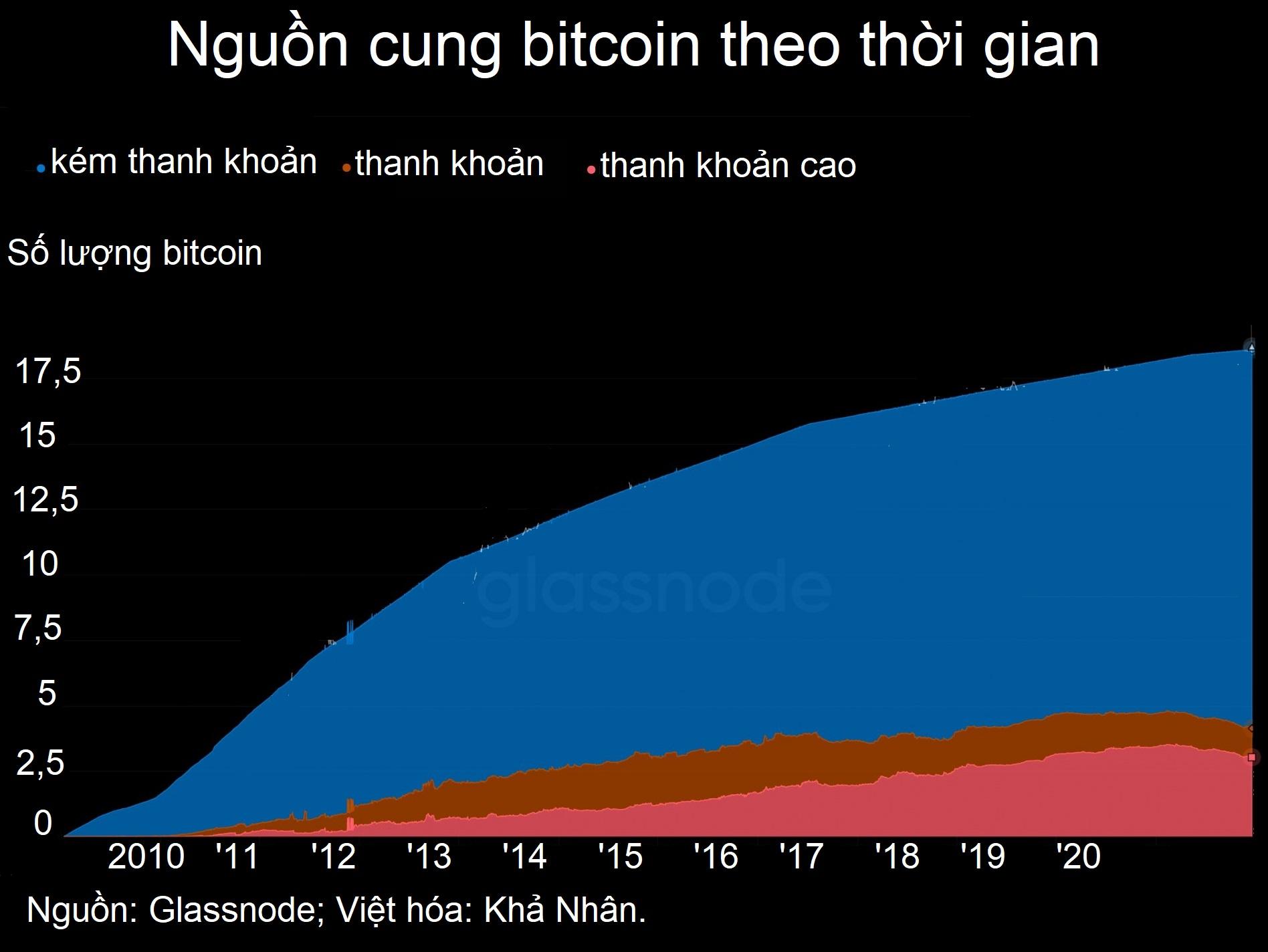 Nguồn cung bitcoin bốc hơi, có nguy cơ thiếu hụt nghiêm trọng - Ảnh 1.