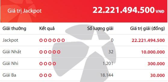 Kết quả Vietlott Mega 6/45 ngày 30/5: Jackpot hơn 22,2 tỷ đồng vắng chủ - Ảnh 2.