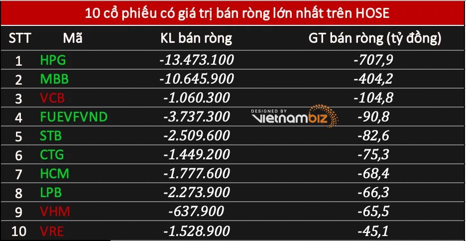 Phiên 31/5: Khối ngoại bán ròng tới 1.675 tỷ đồng, tâm điểm HPG và cổ phiếu ngân hàng  - Ảnh 1.