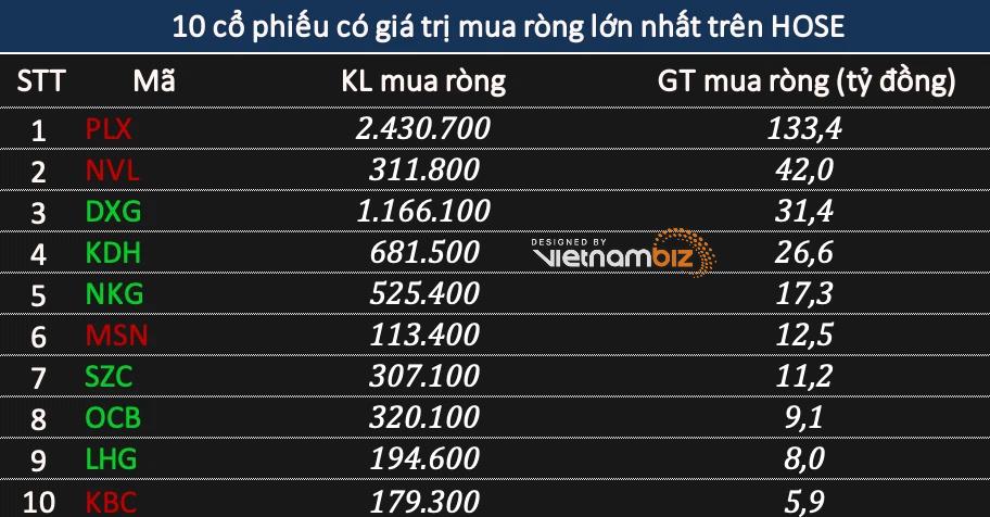 Phiên 31/5: Khối ngoại bán ròng tới 1.675 tỷ đồng, tâm điểm HPG và cổ phiếu ngân hàng  - Ảnh 2.