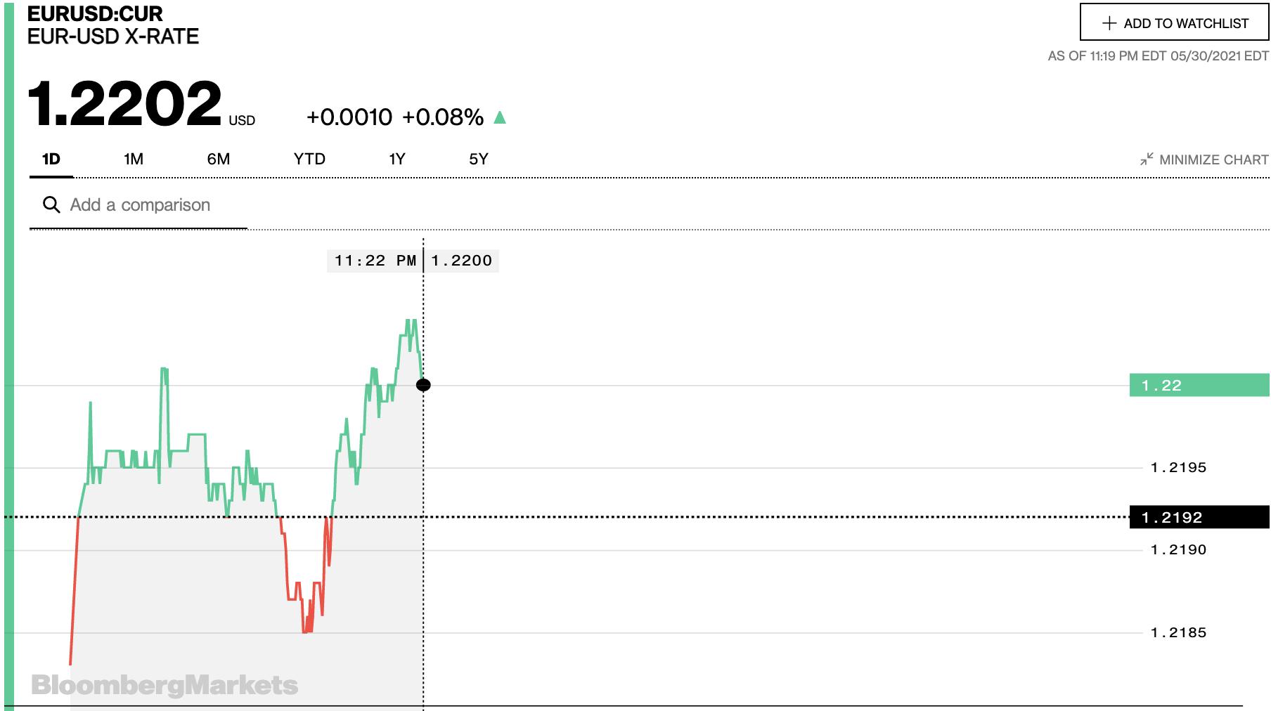 Tỷ giá euro hôm nay 31/5: Xu hướng tăng tiếp tục chiếm đa số ngân hàng - Ảnh 2.