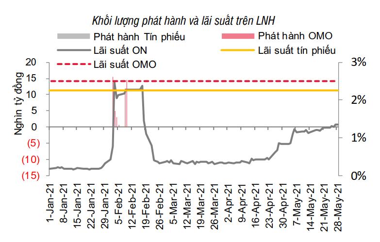 SSI Research: Chênh lệch lãi suất VND-USD đang ở mức cao - Ảnh 1.
