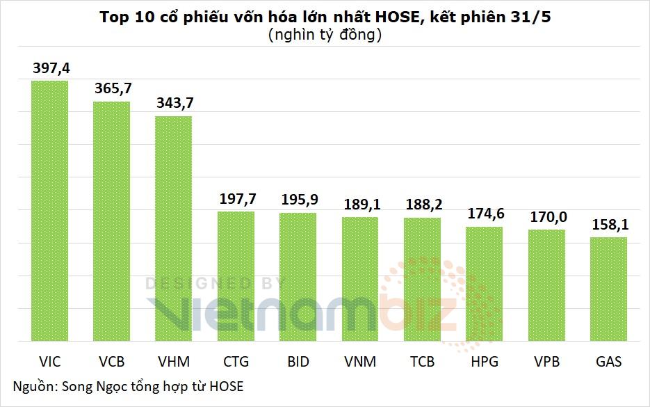Đến lượt BIDV vượt Vinamilk về vốn hóa, Hòa Phát giảm gần 48.000 tỷ vì điều chỉnh giá - Ảnh 2.