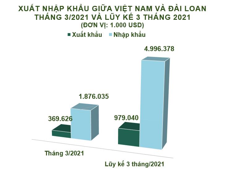 Xuất nhập khẩu Việt Nam và Đài Loan tháng 3/2021: Nhập siêu hơn 1,5 tỷ USD - Ảnh 2.