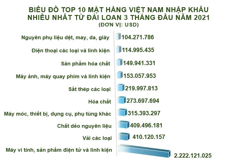Xuất nhập khẩu Việt Nam và Đài Loan tháng 3/2021: Nhập siêu hơn 1,5 tỷ USD - Ảnh 5.