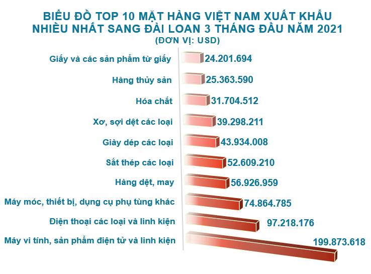 Xuất nhập khẩu Việt Nam và Đài Loan tháng 3/2021: Nhập siêu hơn 1,5 tỷ USD - Ảnh 3.