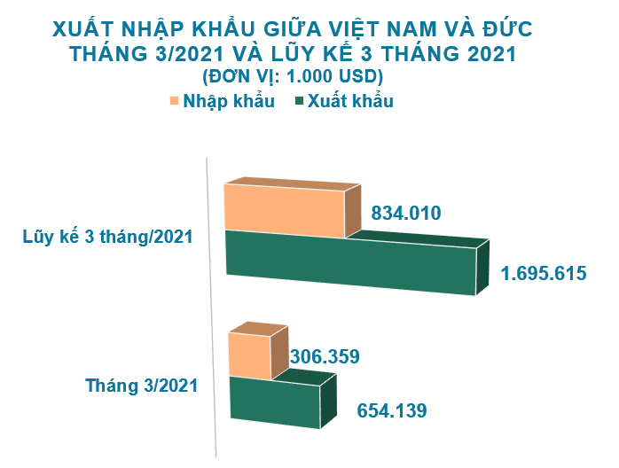 Xuất nhập khẩu Việt Nam và Đức tháng 3/2021: Trị giá xuất khẩu gấp đôi so với nhập khẩu - Ảnh 2.