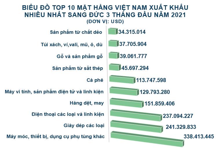 Xuất nhập khẩu Việt Nam và Đức tháng 3/2021: Trị giá xuất khẩu gấp đôi so với nhập khẩu - Ảnh 3.