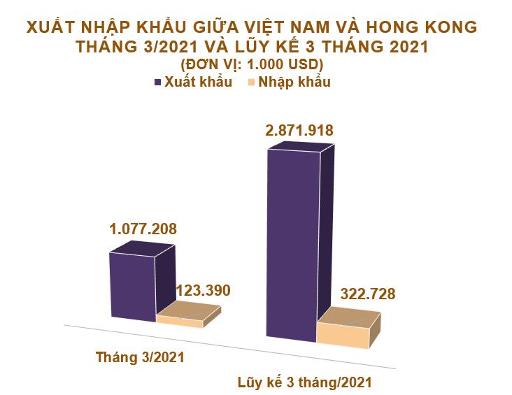 Xuất nhập khẩu Việt Nam và Hong Kong tháng 3/2021: Xuất khẩu chính máy vi tính, sản phẩm điện tử và linh kiện - Ảnh 2.
