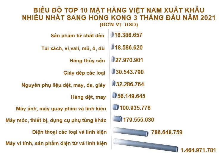 Xuất nhập khẩu Việt Nam và Hong Kong tháng 3/2021: Xuất khẩu chính máy vi tính, sản phẩm điện tử và linh kiện - Ảnh 3.