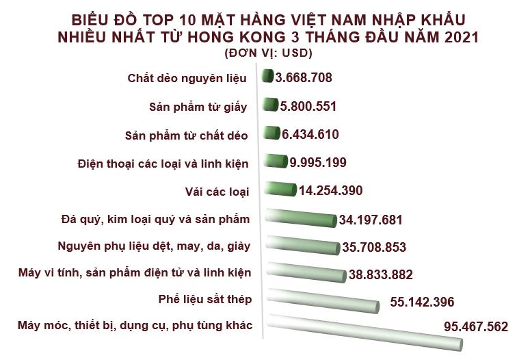 Xuất nhập khẩu Việt Nam và Hong Kong tháng 3/2021: Xuất khẩu chính máy vi tính, sản phẩm điện tử và linh kiện - Ảnh 5.