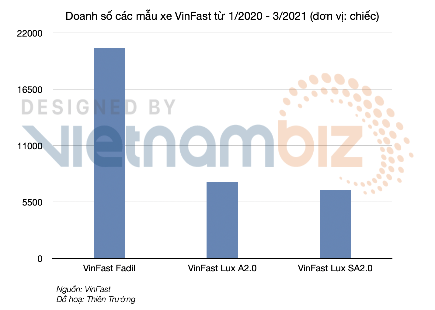 Hơn 7.400 xe VinFast Lux A2.0 đang lăn bánh trên đường - Ảnh 2.