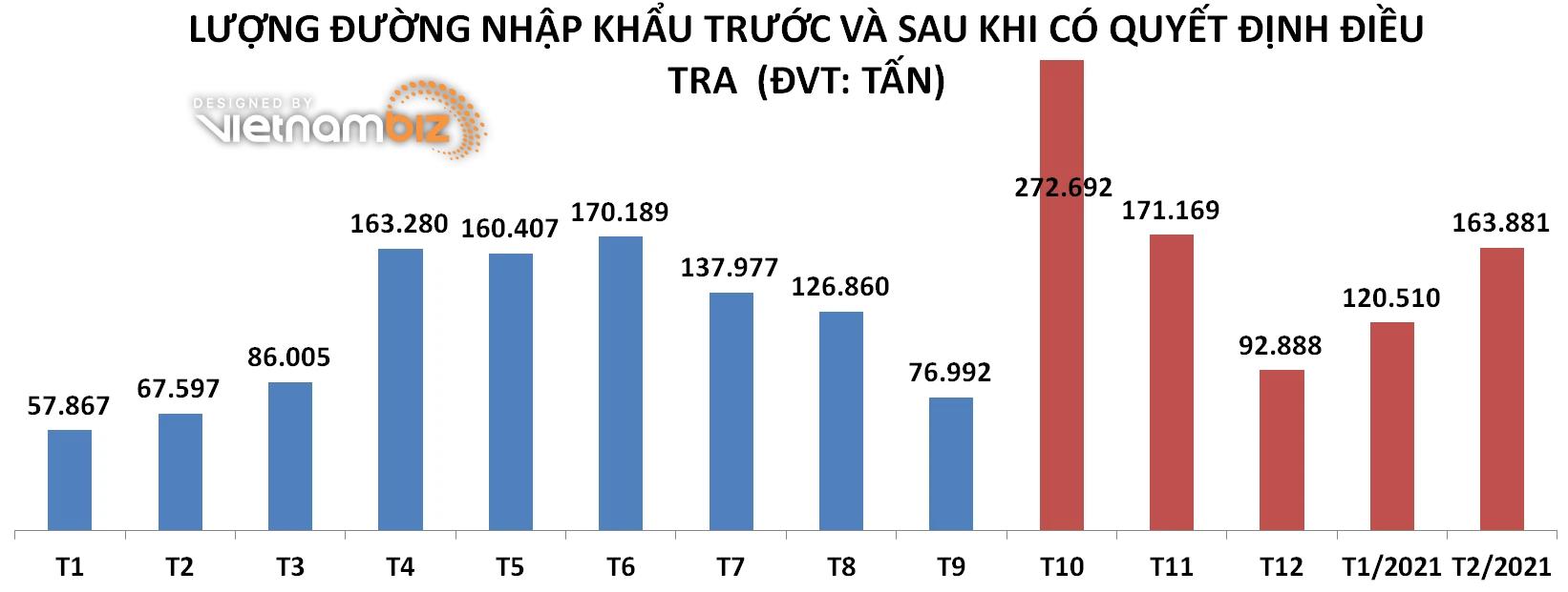 VSSA: Việc áp thuế CBPG, CTC đường Thái Lan đang bị vô hiệu hóa - Ảnh 1.