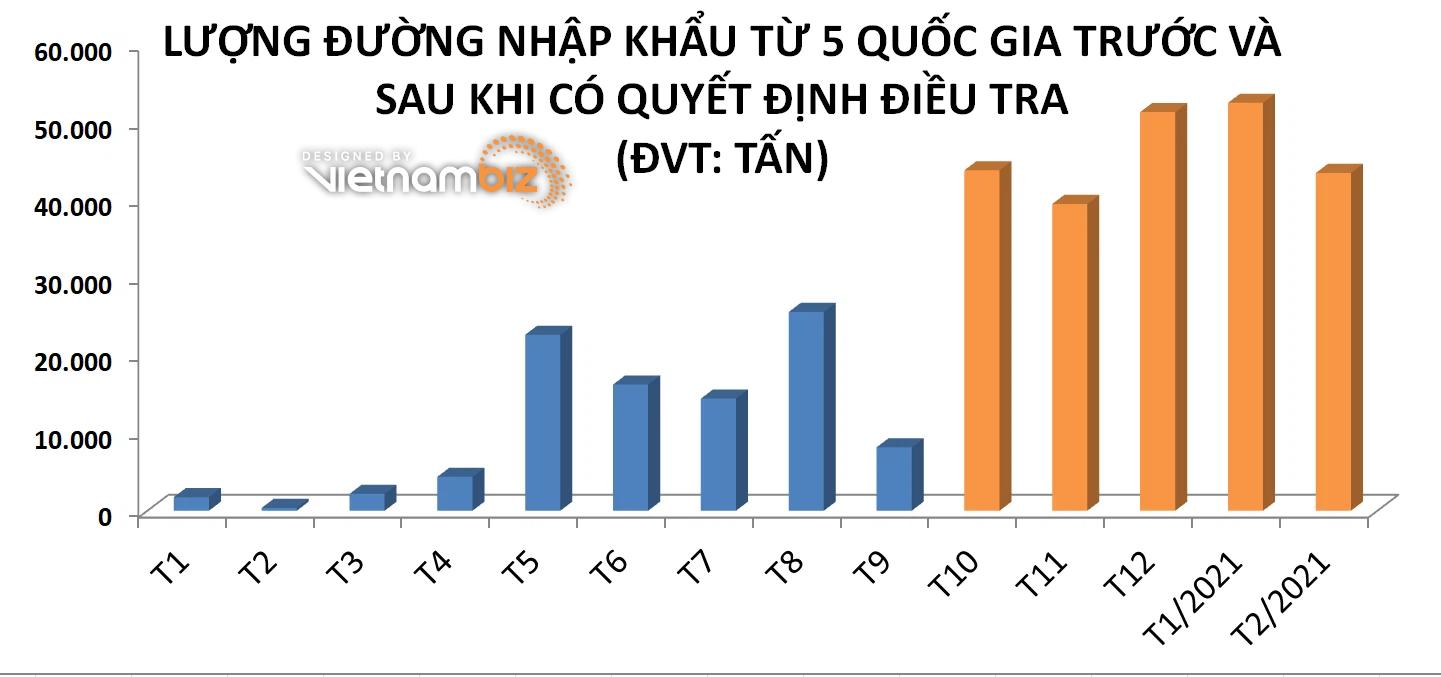 VSSA: Việc áp thuế CBPG, CTC đường Thái Lan đang bị vô hiệu hóa - Ảnh 2.