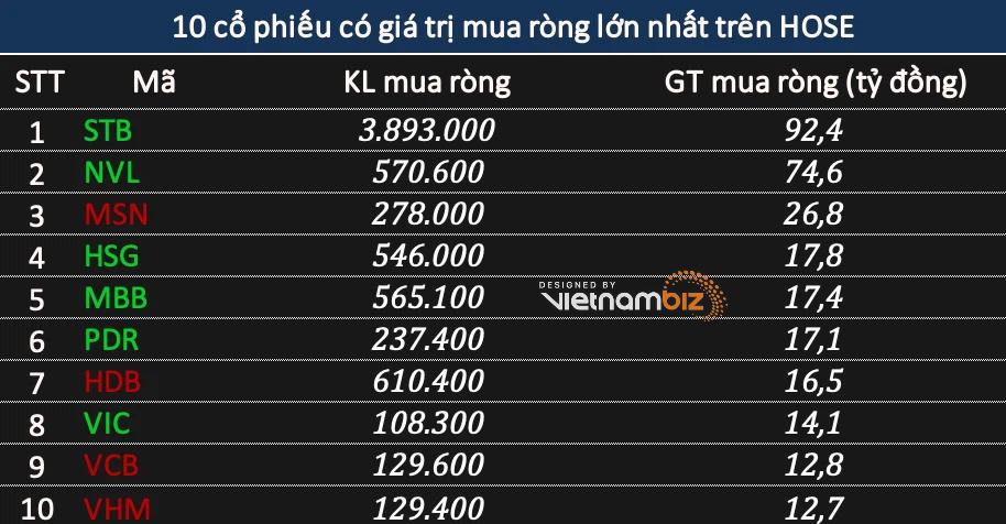Phiên 4/5: Khối ngoại đẩy mạnh bán ròng 722 tỷ đồng, tâm điểm HPG - Ảnh 2.