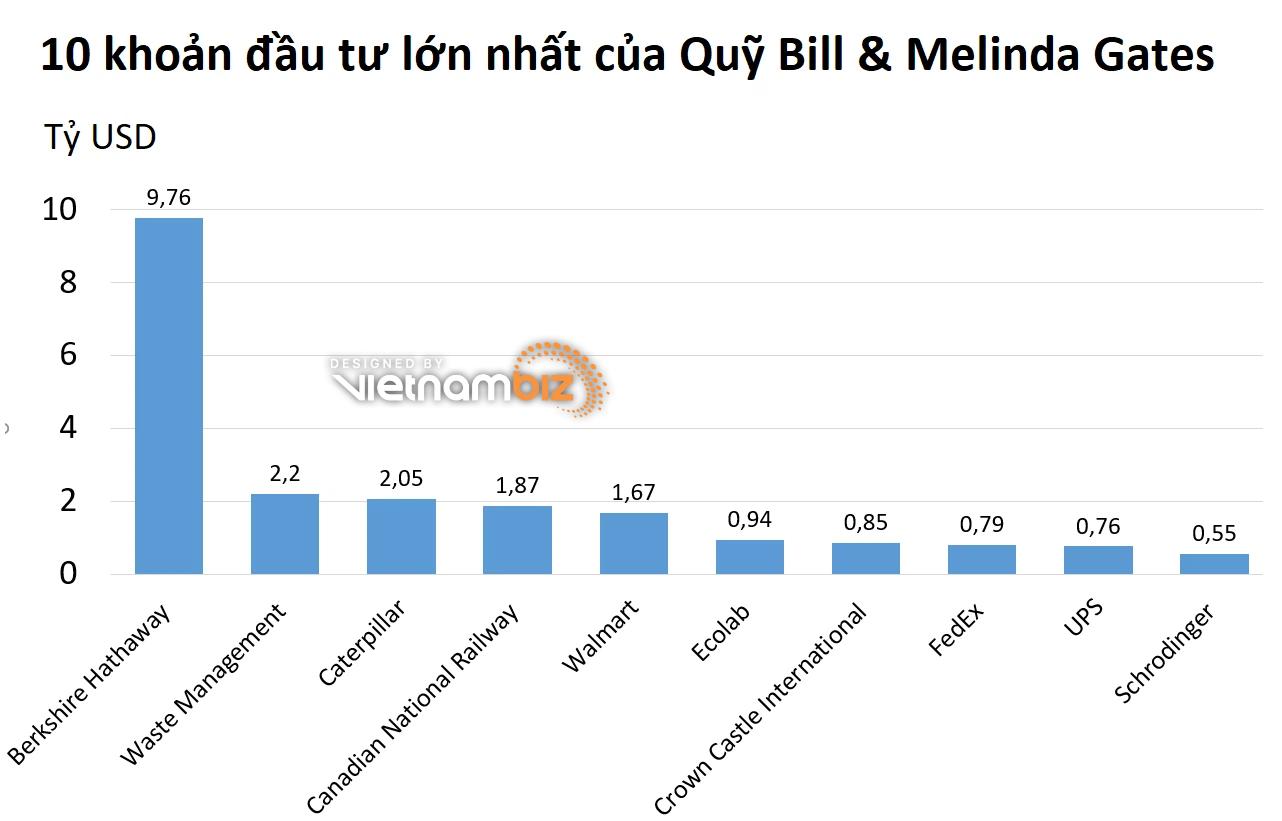 Top 10 khoản đầu tư lớn nhất trong danh mục Quỹ Bill & Melinda Gates - Ảnh 2.