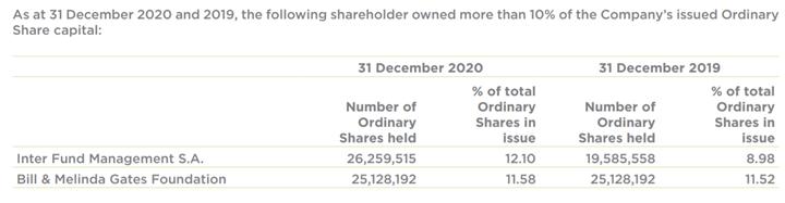 Quỹ Bill & Melinda Gates gián tiếp đầu tư hàng trăm triệu USD vào loạt cổ phiếu bluechip Việt Nam - Ảnh 2.