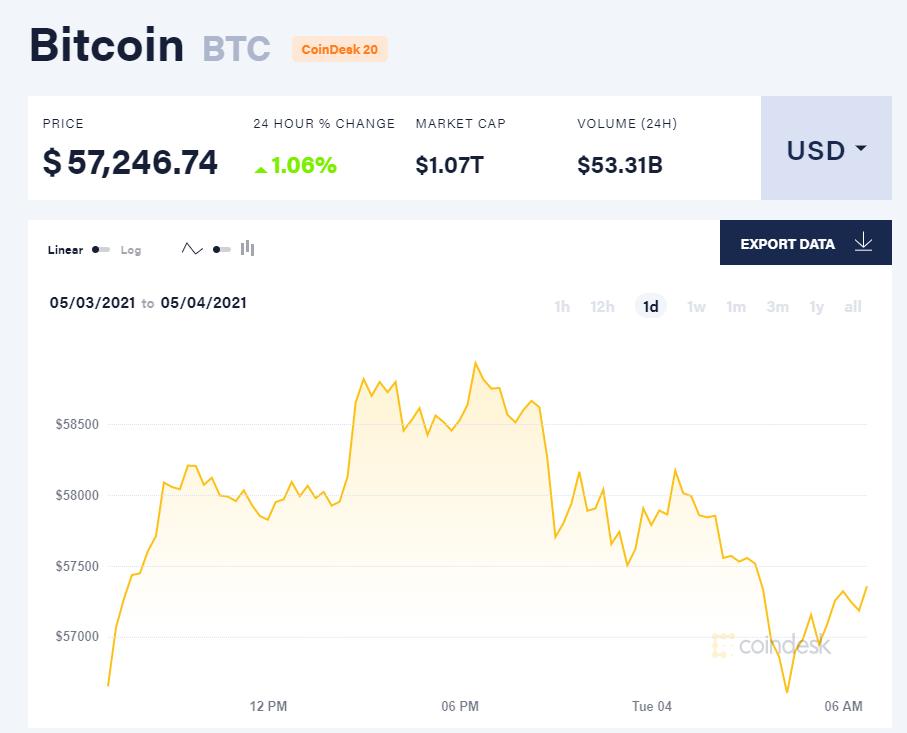 Giá bitcoin hôm nay 4/5/21. (Nguồn: CoinDesk).