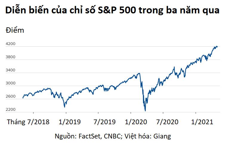 """Vì sao nhà đầu tư nên bỏ qua nỗi lo """"sell in May"""" trong năm 2021? - Ảnh 2."""