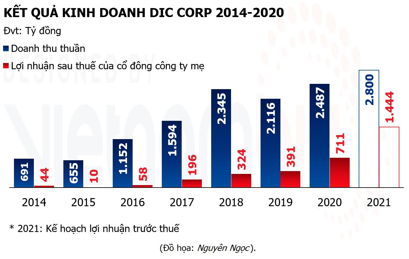 DIC Corp nghiên cứu đầu tư BĐS công nghiệp ở Bà Rịa - Vũng Tàu và phía Bắc  - Ảnh 2.