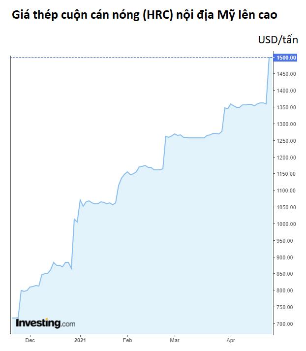 Đến Warren Buffett cũng than phiền vì giá thép tăng mỗi ngày - Ảnh 2.