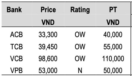 J.P. Morgan nâng mức định giá cổ phiếu Techcombank lên 55.000 đồng/cp - Ảnh 1.