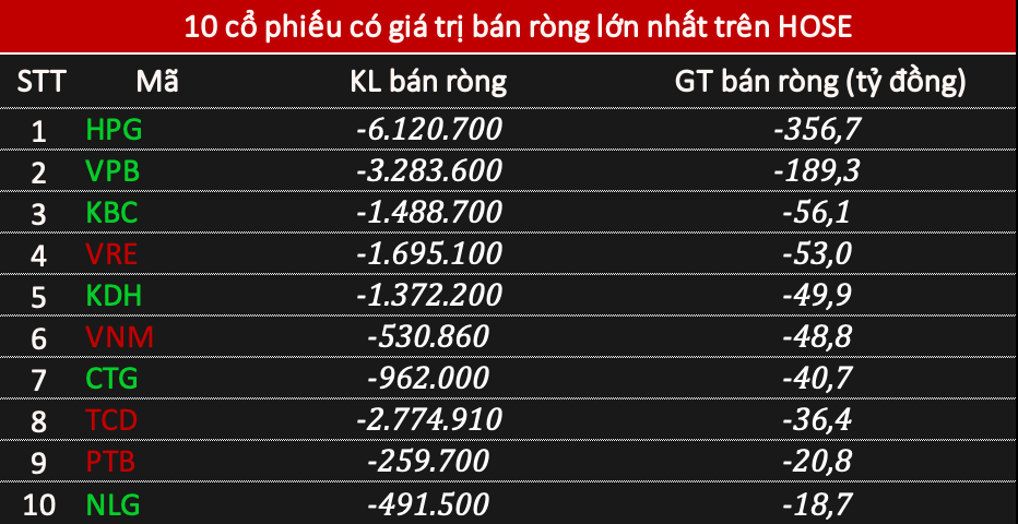 Phiên 4/5: Khối ngoại đẩy mạnh bán ròng 722 tỷ đồng, tâm điểm HPG - Ảnh 1.