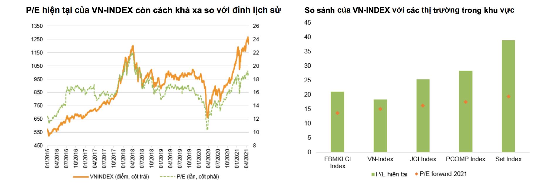 """VNDirect: VN-Index khó bứt phá trong tháng 5 bởi rủi ro """"Sell in May"""" - Ảnh 1."""