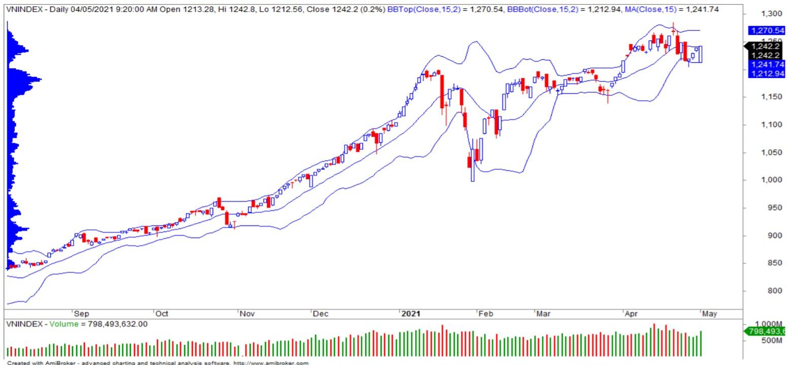 Nhận định thị trường chứng khoán ngày 5/5: Dao động đi ngang dưới ngưỡng 1.250 - Ảnh 1.