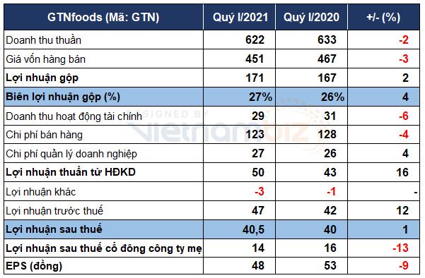 GTNfoods: Lỗ chồng lỗ - Ảnh 2.