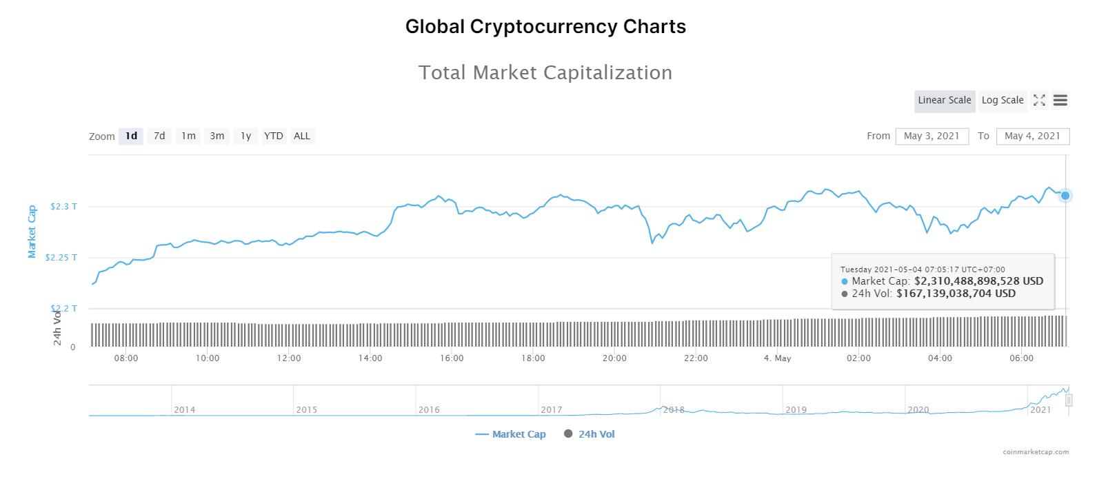 Nhóm 10 đồng tiền hàng đầu theo giá trị thị trường ngày 4/5/2021. (Nguồn: CoinMarketCap).