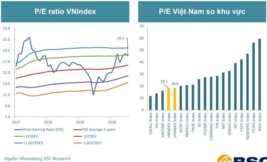 BSC: VN-Index hướng về mốc 1.300 điểm tháng 5, định giá chứng khoán Việt Nam khá thấp so khu vực châu Á - Ảnh 2.