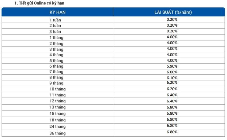 Lãi suất ngân hàng VietBank mới nhất tháng 5/2021 - Ảnh 2.