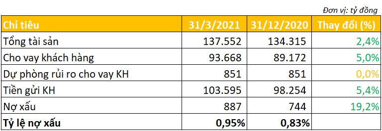 Một ngân hàng lãi quý I/2021 gấp hơn 3 lần cùng kỳ - Ảnh 2.