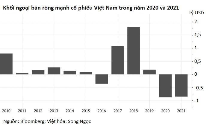 Bloomberg: Chứng khoán Việt Nam phá đỉnh nhờ NĐT nhỏ lẻ, sẽ thăng hoa hơn nếu khối ngoại mua vào - Ảnh 4.