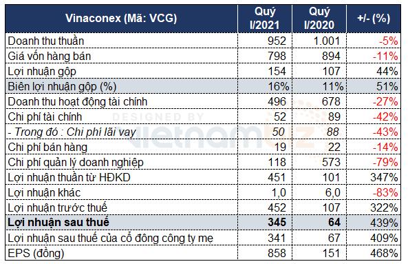 Vinaconex lãi lớn quý I nhờ thoái vốn công ty con - Ảnh 2.