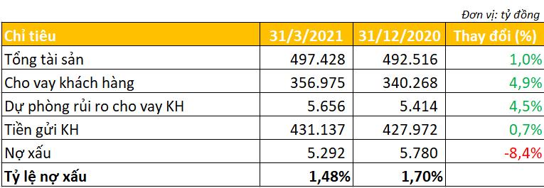 Sacombank báo lãi thuần từ đầu tư chứng khoán tăng mạnh, nợ xấu giảm hơn 8% - Ảnh 2.