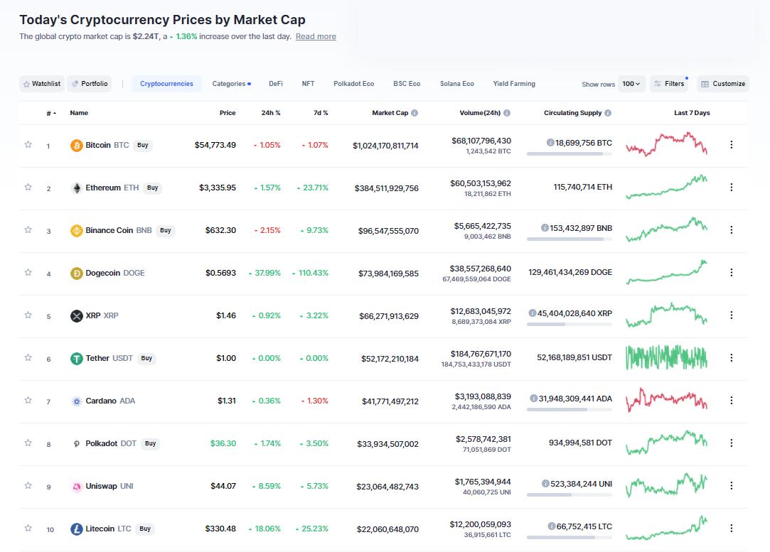 Nhóm 10 đồng tiền hàng đầu theo giá trị thị trường ngày 5/5/2021. (Nguồn: CoinMarketCap).