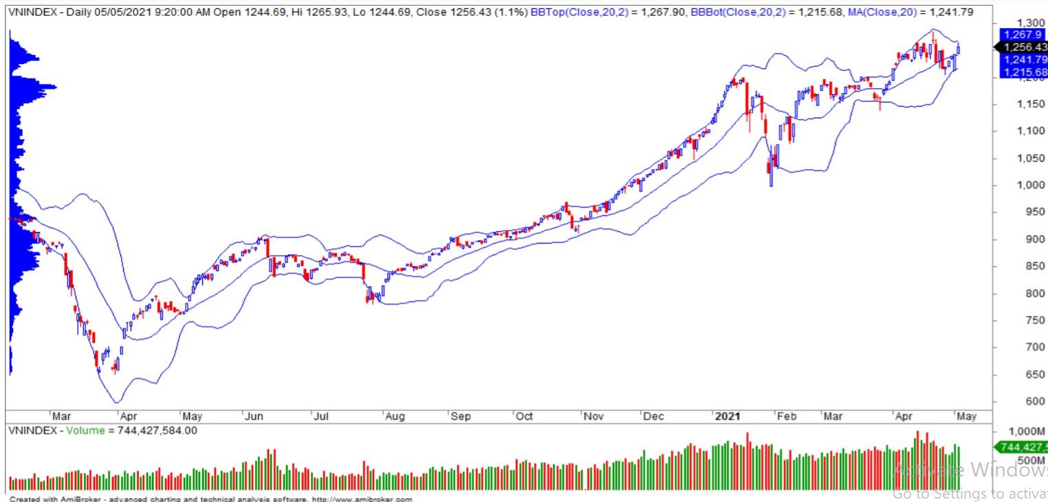 Nhận định thị trường chứng khoán ngày 6/5: - Ảnh 1.