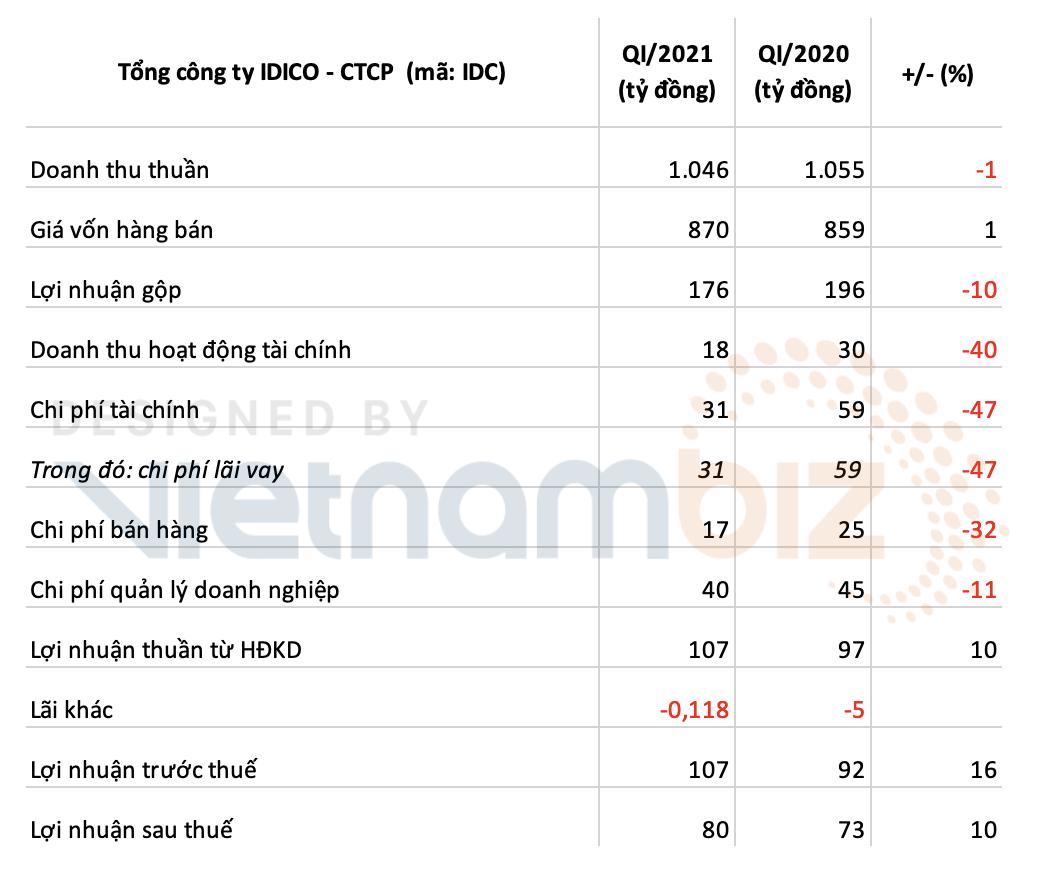 IDICO lãi hơn 80 tỷ đồng sau khi tiết giảm chi phí trong quý I - Ảnh 2.
