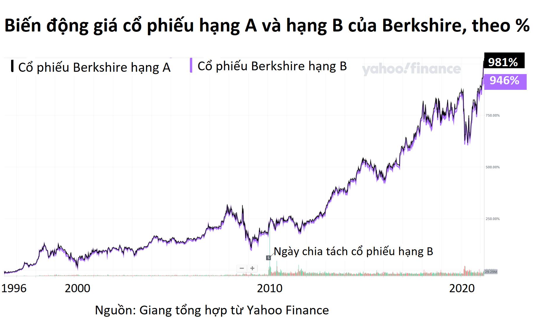 Cổ phiếu hạng A và hạng B khác gì nhau, vì sao doanh nghiệp Mỹ ồ ạt học tập theo Berkshire Hathaway - Ảnh 2.