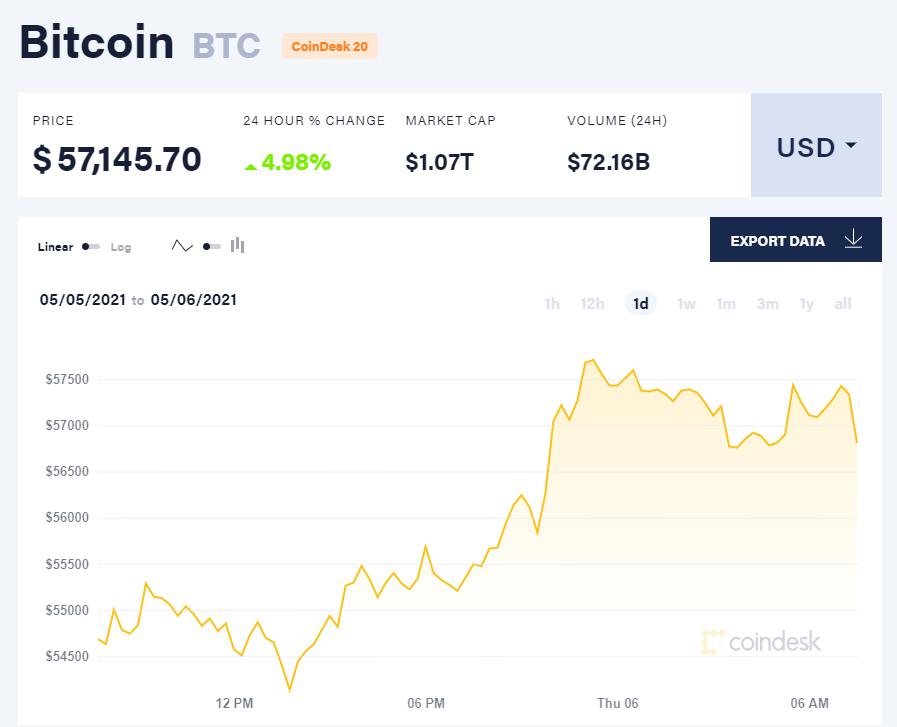 Giá bitcoin hôm nay 6/5/21. (Nguồn: CoinDesk).